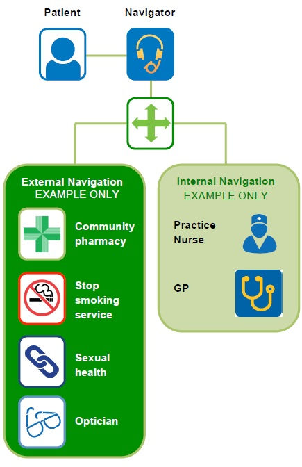 care navigation example